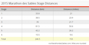 MDS distances